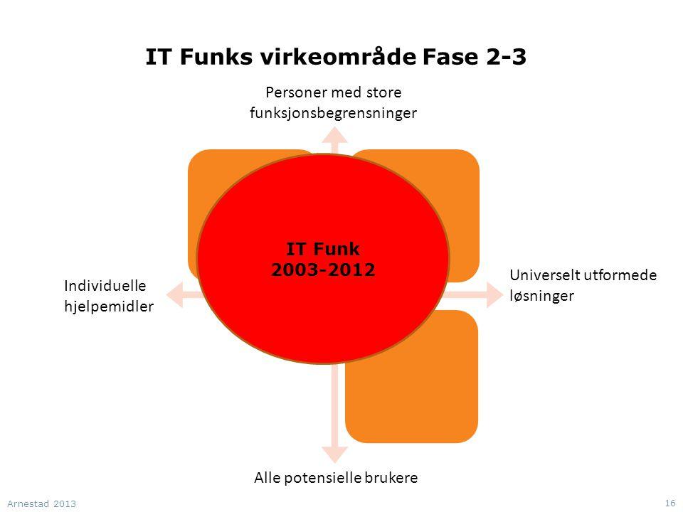 IT Funks virkeområde Fase 2-3 Individuelle hjelpemidler Alle potensielle brukere Personer med store funksjonsbegrensninger Universelt utformede løsninger IT Funk 2003-2012 Arnestad 2013 16