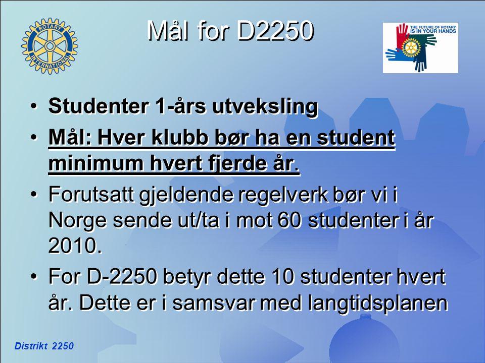 Distrikt 2250 Mål for D2250 •Studenter 1-års utveksling •Mål: Hver klubb bør ha en student minimum hvert fjerde år. •Forutsatt gjeldende regelverk bør