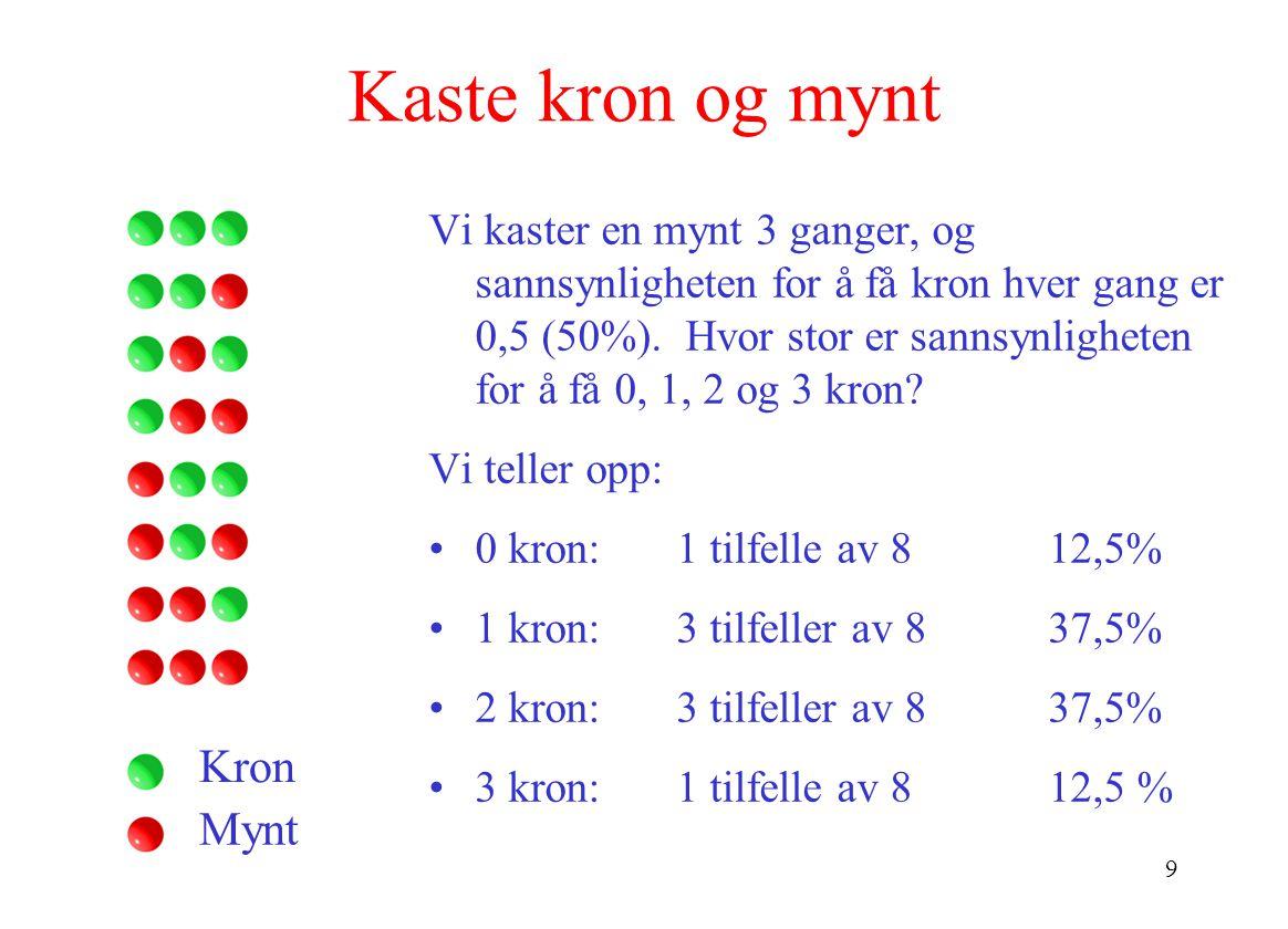 9 Kaste kron og mynt Vi kaster en mynt 3 ganger, og sannsynligheten for å få kron hver gang er 0,5 (50%).