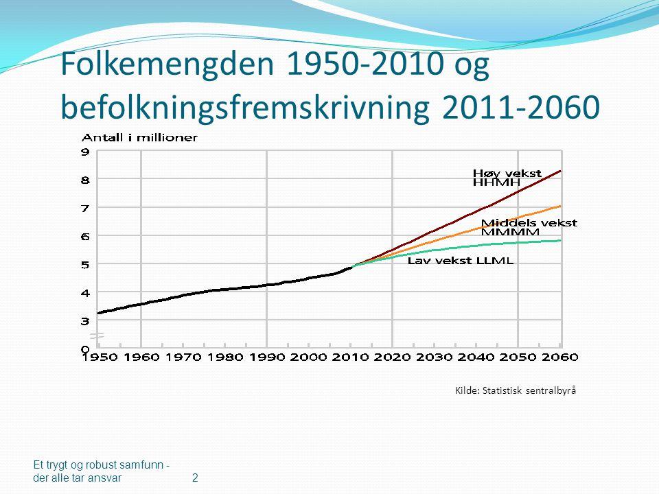 Folkemengden 1950-2010 og befolkningsfremskrivning 2011-2060 Et trygt og robust samfunn - der alle tar ansvar2 Kilde: Statistisk sentralbyrå
