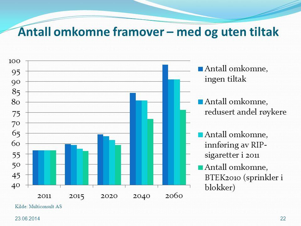 Antall omkomne framover – med og uten tiltak Kilde: Multiconsult AS 23.06.2014 22