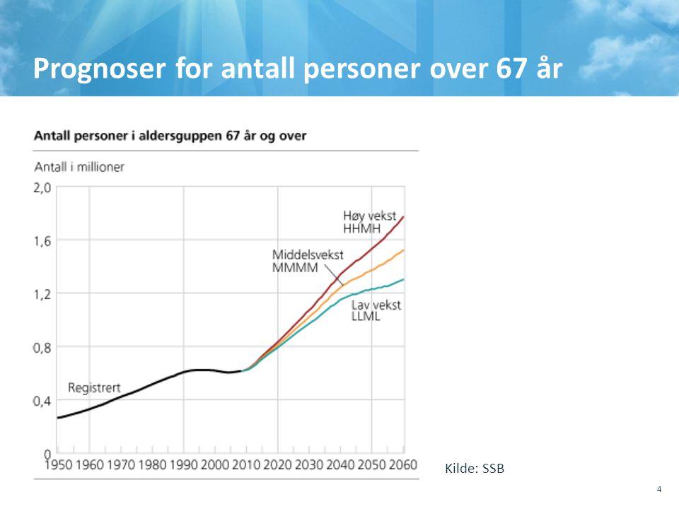 Prognoser for antall personer over 67 år 4 Kilde: SSB