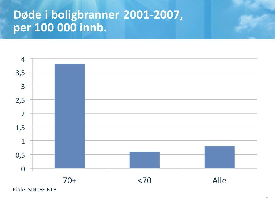 Døde i boligbranner 2001-2007, per 100 000 innb. 9 Kilde: SINTEF NLB
