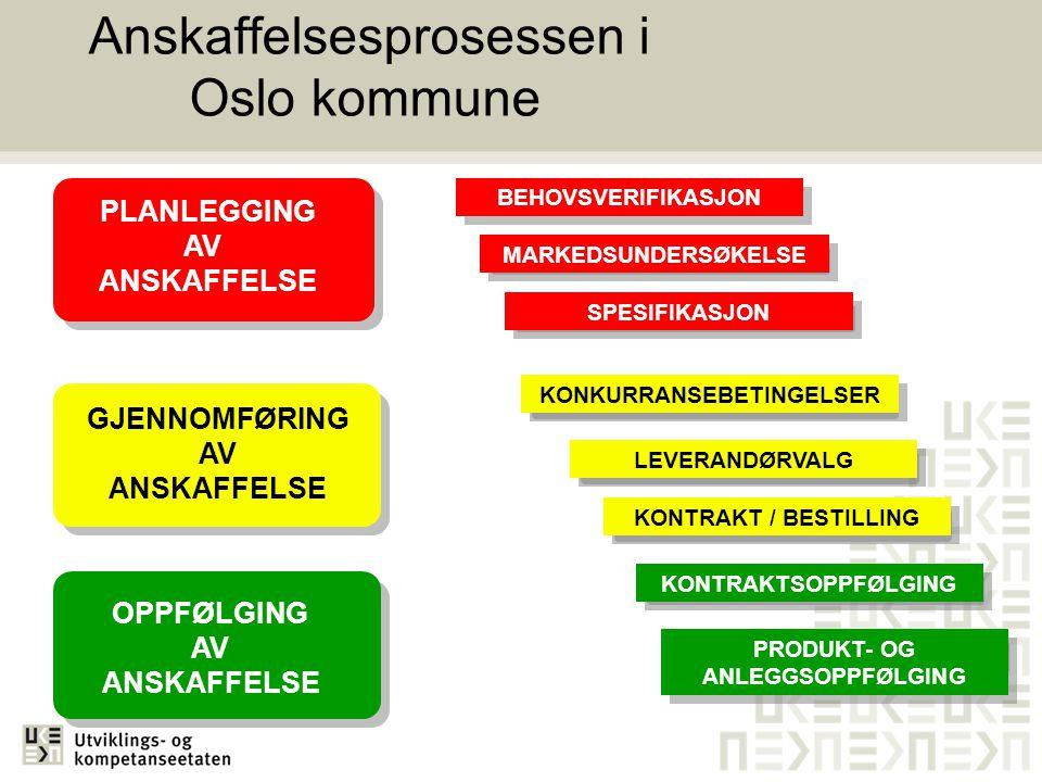 Anskaffelsesprosessen i Oslo kommune PLANLEGGING AV ANSKAFFELSE BEHOVSVERIFIKASJON MARKEDSUNDERSØKELSE GJENNOMFØRING AV ANSKAFFELSE KONKURRANSEBETINGE