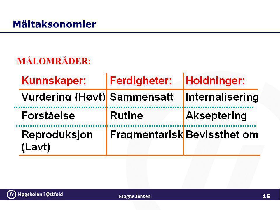 Magne Jensen MÅL Delmål består av 3 målområder: Kunnskapsmål (intellektuelle ferdigheter) Ferdighetsmål (lære å ta i bruk – lett å måle) Holdningsmål