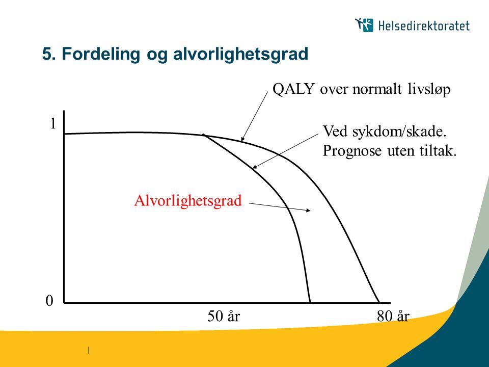 | 5. Fordeling og alvorlighetsgrad 50 år 0 1 80 år QALY over normalt livsløp Ved sykdom/skade. Prognose uten tiltak. Alvorlighetsgrad