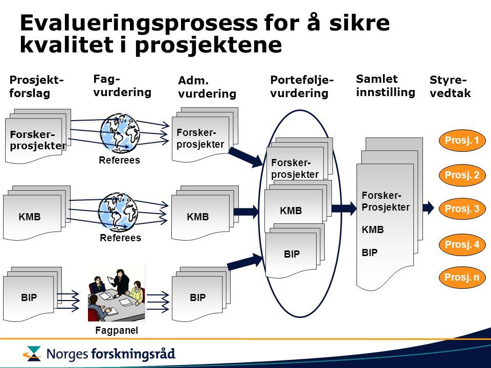 Evalueringsprosess for å sikre kvalitet i prosjektene Styre- vedtak Prosj. 1 Prosj. 2 Prosj. 3 Prosj. 4 Prosj. n Forsker- prosjekter KMB BIP Prosjekt-