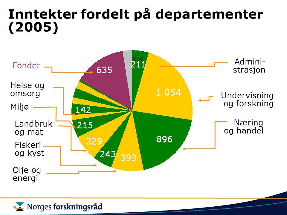 Inntekter fordelt på departementer (2005) Næring og handel Olje og energi Fiskeri og kyst Landbruk og mat Miljø Undervisning og forskning div Admini-