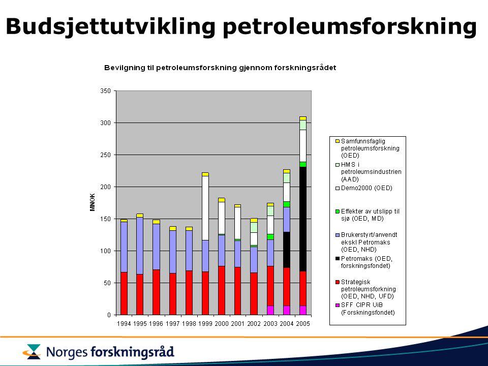 Helhet i Forskningsrådet Mye av Forskningsrådets petroleumsforskning er samlet i PETROMAKS Total petroleumssatsing – 310 mill.