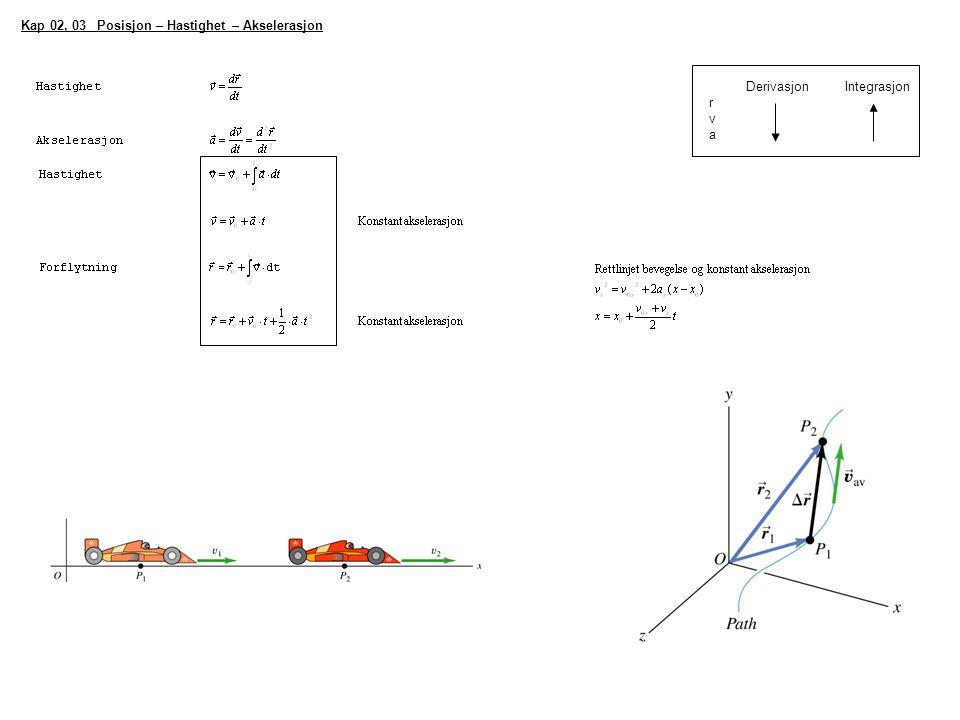 Kap 02, 03 Posisjon – Hastighet – Akselerasjon Derivasjon Integrasjon r v a