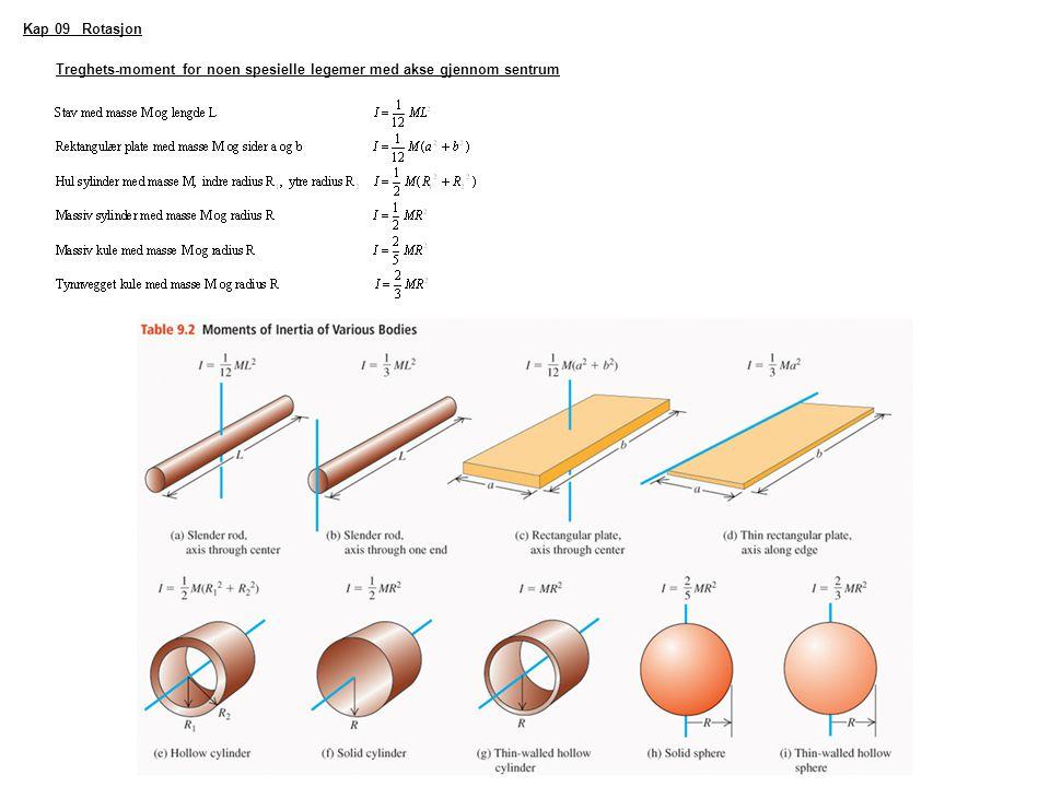 Kap 09 Rotasjon Treghets-moment for noen spesielle legemer med akse gjennom sentrum