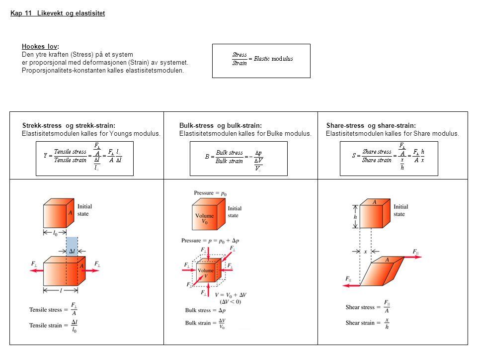 Kap 11 Likevekt og elastisitet Hookes lov: Den ytre kraften (Stress) på et system er proporsjonal med deformasjonen (Strain) av systemet. Proporsjonal
