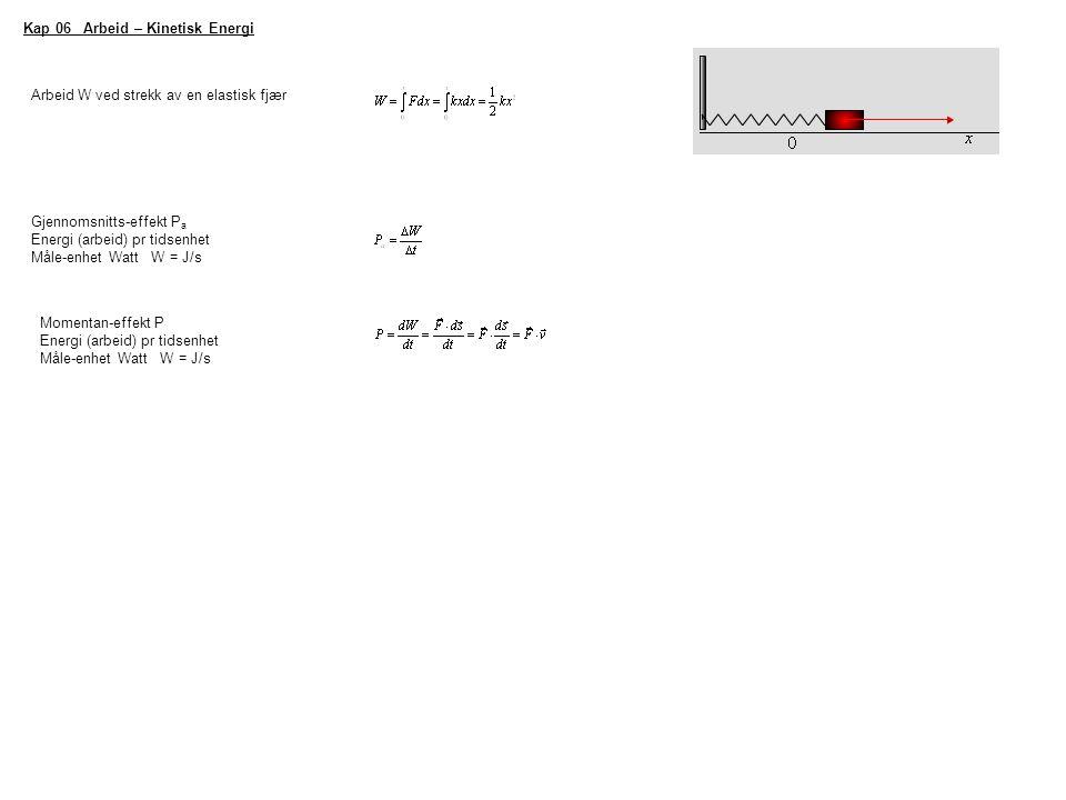 Kap 06 Arbeid – Kinetisk Energi Arbeid W ved strekk av en elastisk fjær Gjennomsnitts-effekt P a Energi (arbeid) pr tidsenhet Måle-enhet Watt W = J/s