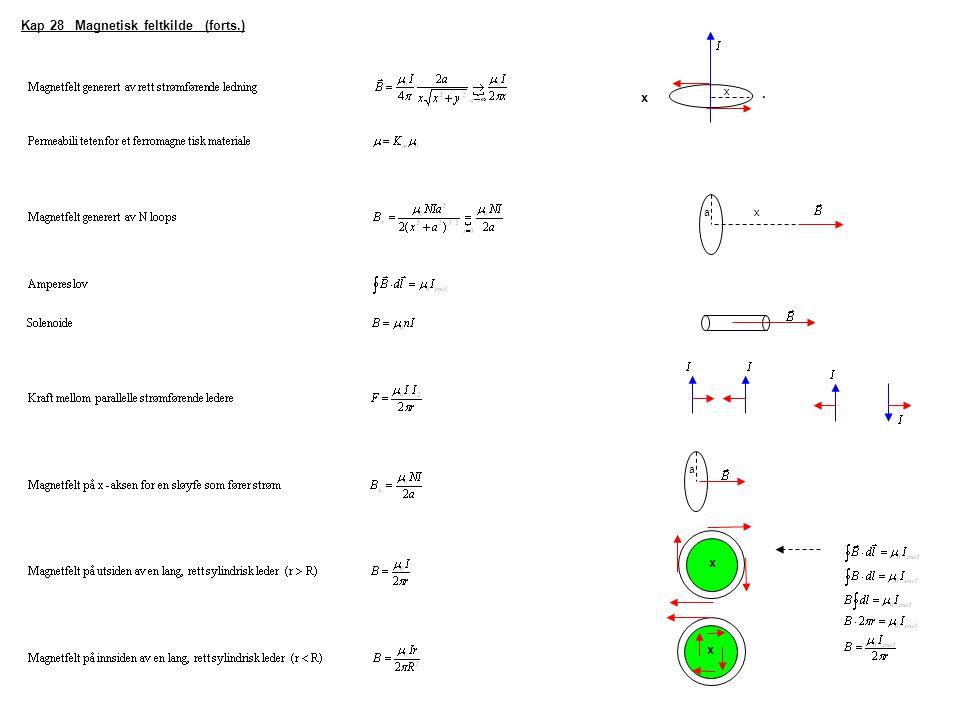 Kap 28 Magnetisk feltkilde (forts.). x x x a a x x
