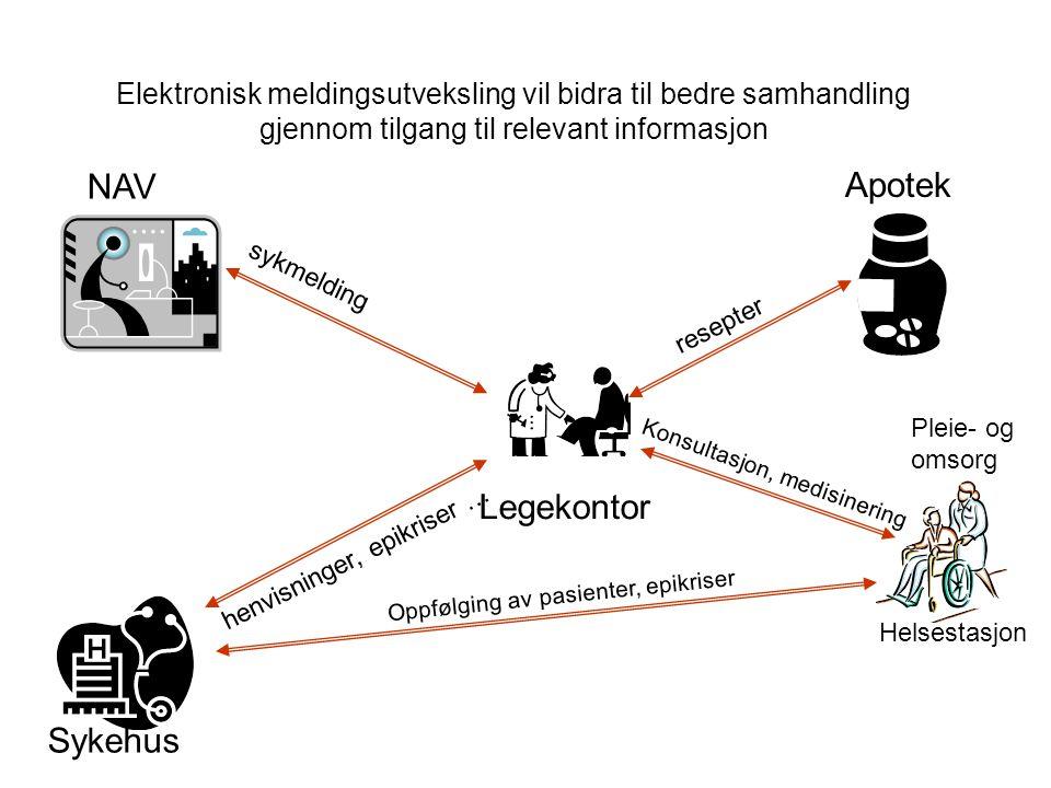 Elektronisk meldingsutveksling vil bidra til bedre samhandling gjennom tilgang til relevant informasjon Legekontor Apotek Sykehus NAV henvisninger, ep