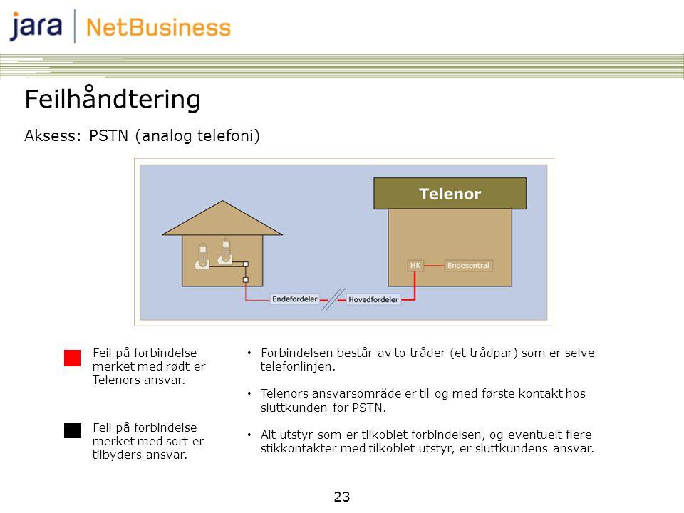 23 Feilhåndtering Aksess: PSTN (analog telefoni) Feil på forbindelse merket med rødt er Telenors ansvar. Feil på forbindelse merket med sort er tilbyd