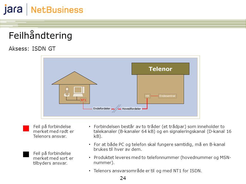 24 Feilhåndtering Aksess: ISDN GT Feil på forbindelse merket med rødt er Telenors ansvar. Feil på forbindelse merket med sort er tilbyders ansvar. • F