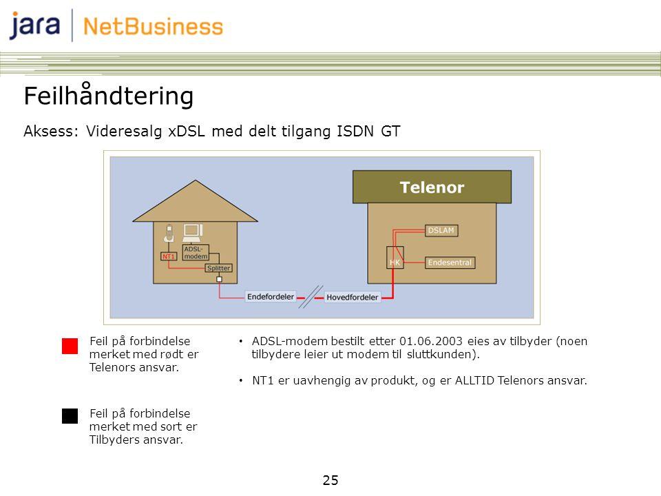 25 Feilhåndtering Aksess: Videresalg xDSL med delt tilgang ISDN GT Feil på forbindelse merket med rødt er Telenors ansvar. Feil på forbindelse merket