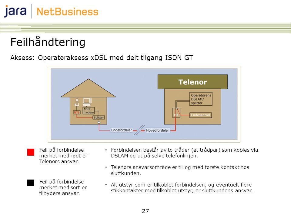 27 Feilhåndtering Aksess: Operatøraksess xDSL med delt tilgang ISDN GT Feil på forbindelse merket med rødt er Telenors ansvar. Feil på forbindelse mer