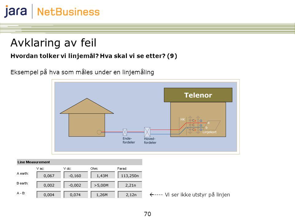 70 Hvordan tolker vi linjemål? Hva skal vi se etter? (9) Eksempel på hva som måles under en linjemåling Avklaring av feil  ---- Vi ser ikke utstyr på