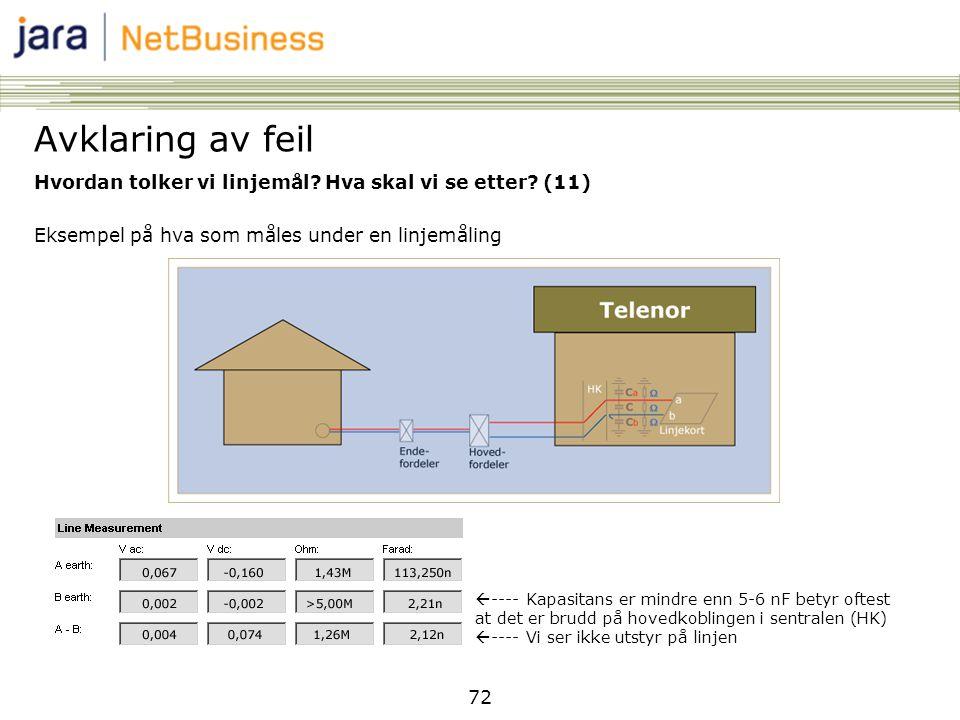72 Hvordan tolker vi linjemål? Hva skal vi se etter? (11) Eksempel på hva som måles under en linjemåling Avklaring av feil  ---- Kapasitans er mindre