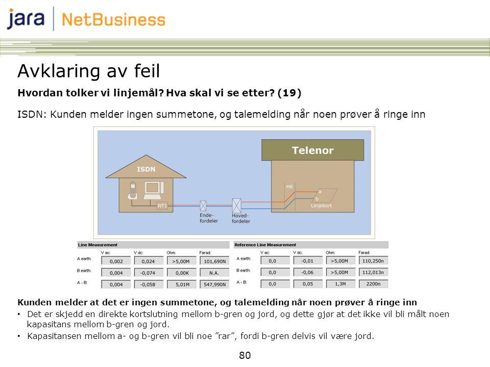 80 Hvordan tolker vi linjemål? Hva skal vi se etter? (19) ISDN: Kunden melder ingen summetone, og talemelding når noen prøver å ringe inn Kunden melde