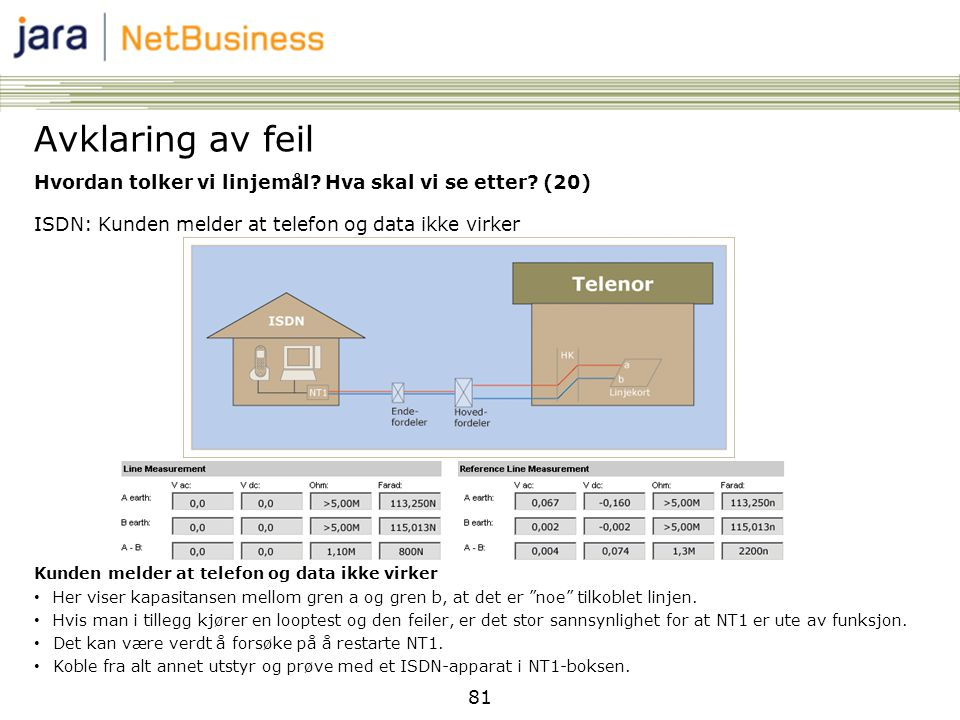 81 Hvordan tolker vi linjemål? Hva skal vi se etter? (20) ISDN: Kunden melder at telefon og data ikke virker Kunden melder at telefon og data ikke vir