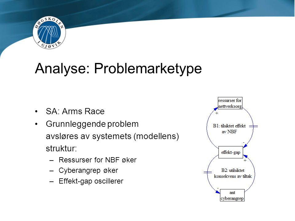 Analyse: Problemarketype •SA: Arms Race •Grunnleggende problem avsløres av systemets (modellens) struktur: –Ressurser for NBF øker –Cyberangrep øker –