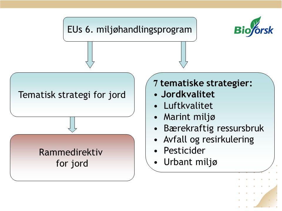 Rammedirektiv for jord 7 tematiske strategier: • Jordkvalitet • Luftkvalitet • Marint miljø • Bærekraftig ressursbruk • Avfall og resirkulering • Pesticider • Urbant miljø Tematisk strategi for jord EUs 6.