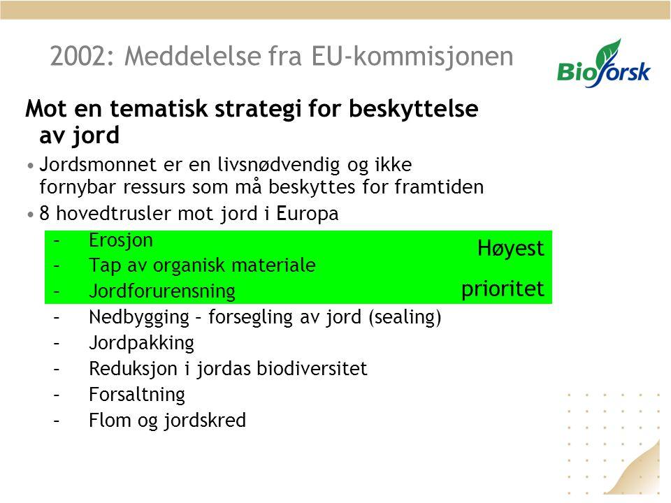 Høyest prioritet 2002: Meddelelse fra EU-kommisjonen Mot en tematisk strategi for beskyttelse av jord •Jordsmonnet er en livsnødvendig og ikke fornybar ressurs som må beskyttes for framtiden •8 hovedtrusler mot jord i Europa –Erosjon –Tap av organisk materiale –Jordforurensning –Nedbygging – forsegling av jord (sealing) –Jordpakking –Reduksjon i jordas biodiversitet –Forsaltning –Flom og jordskred