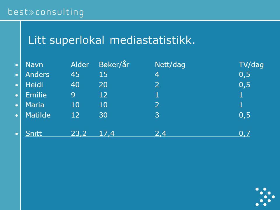 Litt superlokal mediastatistikk.