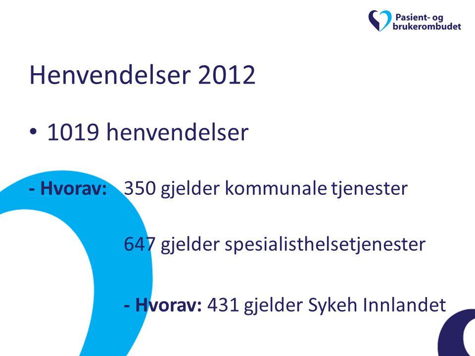 Henvendelser 2012 • 1019 henvendelser - Hvorav:350 gjelder kommunale tjenester 647 gjelder spesialisthelsetjenester - Hvorav: 431 gjelder Sykeh Innlan
