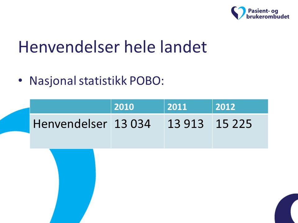 Henvendelser hele landet • Nasjonal statistikk POBO: 201020112012 Henvendelser13 03413 91315 225