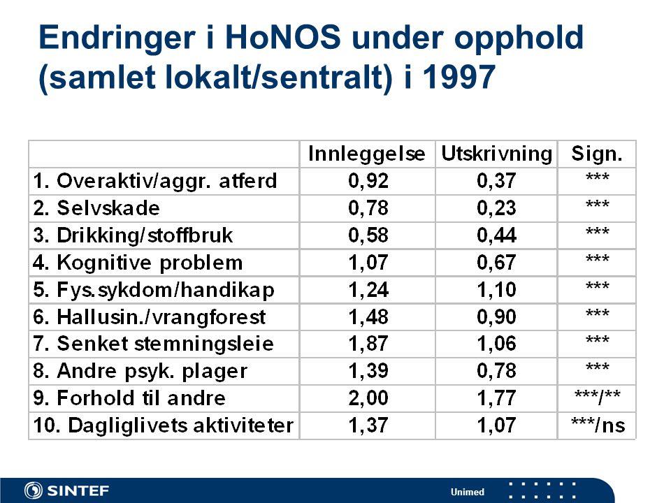 Unimed Endringer i HoNOS under opphold (samlet lokalt/sentralt) i 1997