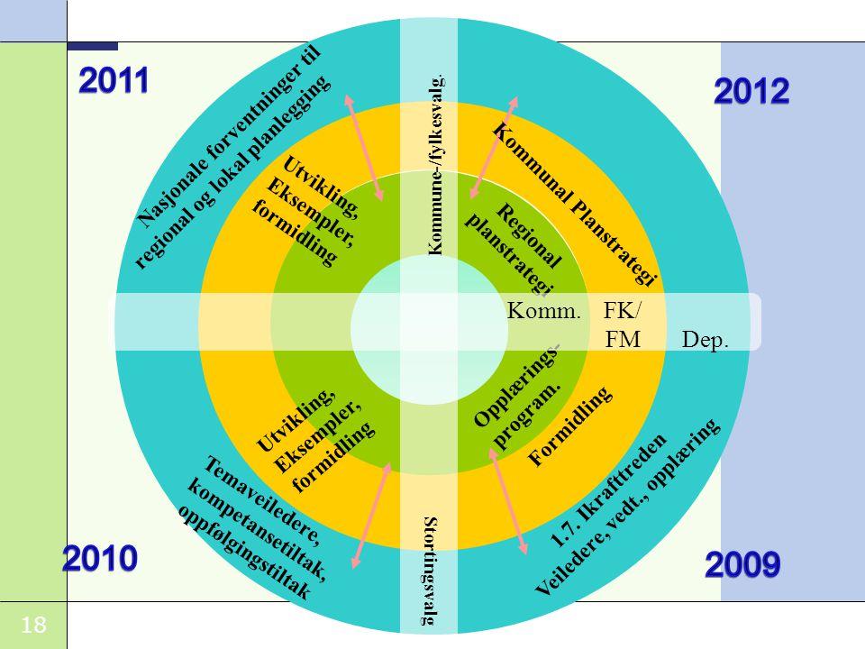18 Nasjonale forventninger til regional og lokal planlegging Regional planstrategi Utvikling, Eksempler, formidling 1.7.