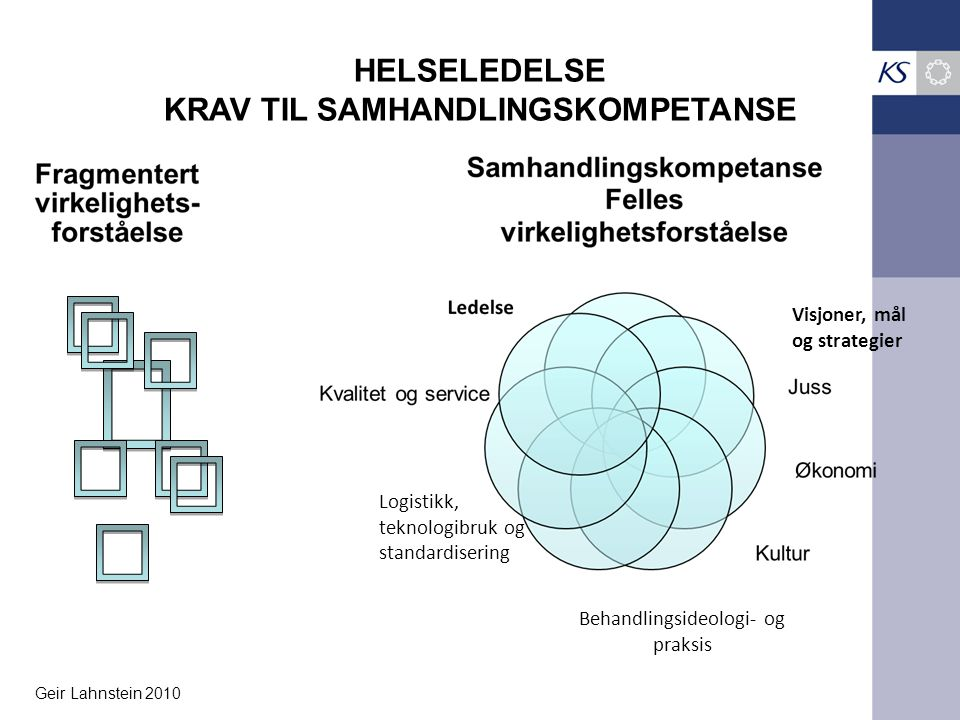 HELSELEDELSE KRAV TIL SAMHANDLINGSKOMPETANSE Logistikk, teknologibruk og standardisering Behandlingsideologi- og praksis Visjoner, mål og strategier G