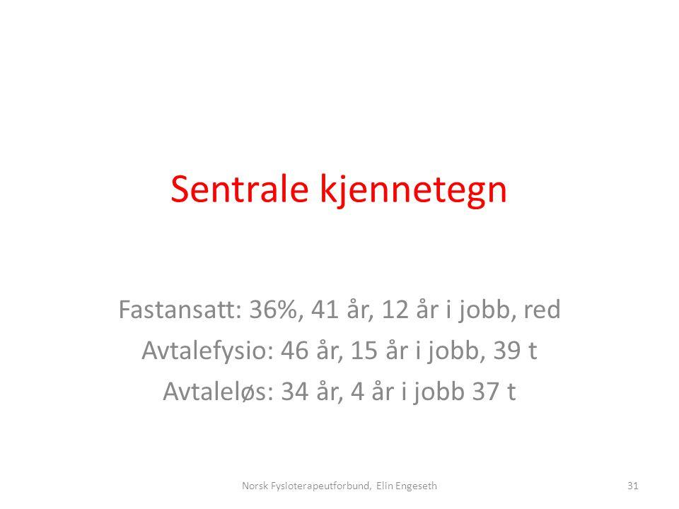 Sentrale kjennetegn Fastansatt: 36%, 41 år, 12 år i jobb, red Avtalefysio: 46 år, 15 år i jobb, 39 t Avtaleløs: 34 år, 4 år i jobb 37 t 31Norsk Fysiot