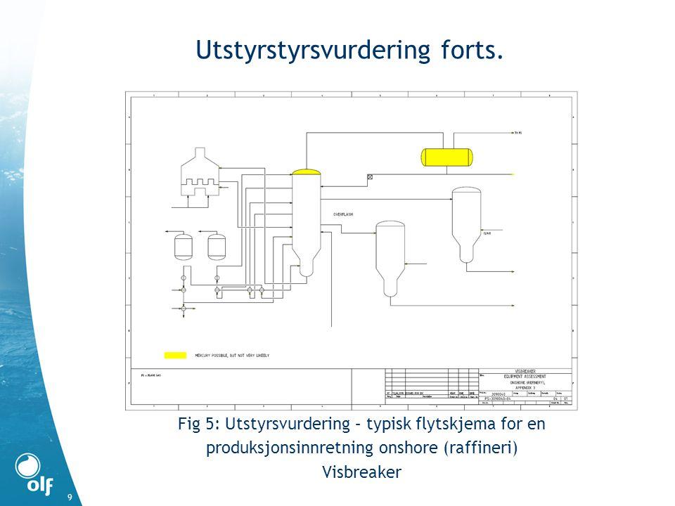 Utstyrstyrsvurdering forts. Fig 5: Utstyrsvurdering – typisk flytskjema for en produksjonsinnretning onshore (raffineri) Visbreaker 9