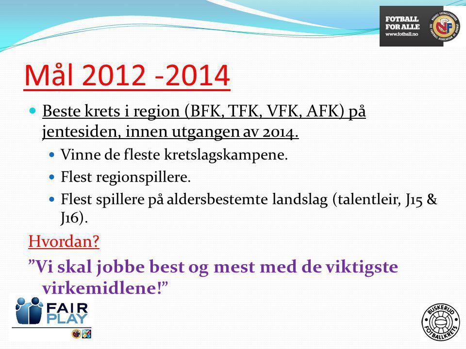 Mål 2012 -2014  Beste krets i region (BFK, TFK, VFK, AFK) på jentesiden, innen utgangen av 2014.  Vinne de fleste kretslagskampene.  Flest regionsp