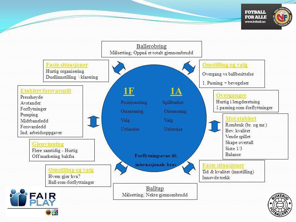 Ballerobring Målsetting; Oppnå et totalt gjennombrudd Balltap Målsetting; Nekte gjennombrudd 1F 1A1F1A Posisjonering Spillbarhet Orientering Orientering Valg Valg Utførelse Utførelse Forflytningsevne ift.