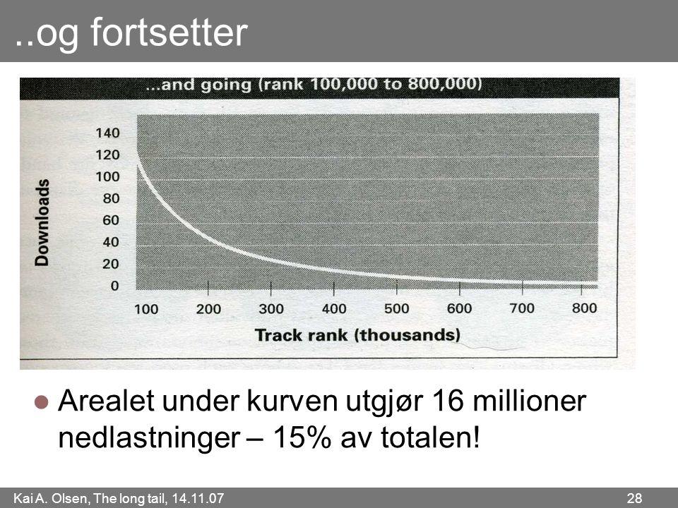 Kai A. Olsen, The long tail, 14.11.07 28..og fortsetter  Arealet under kurven utgjør 16 millioner nedlastninger – 15% av totalen!