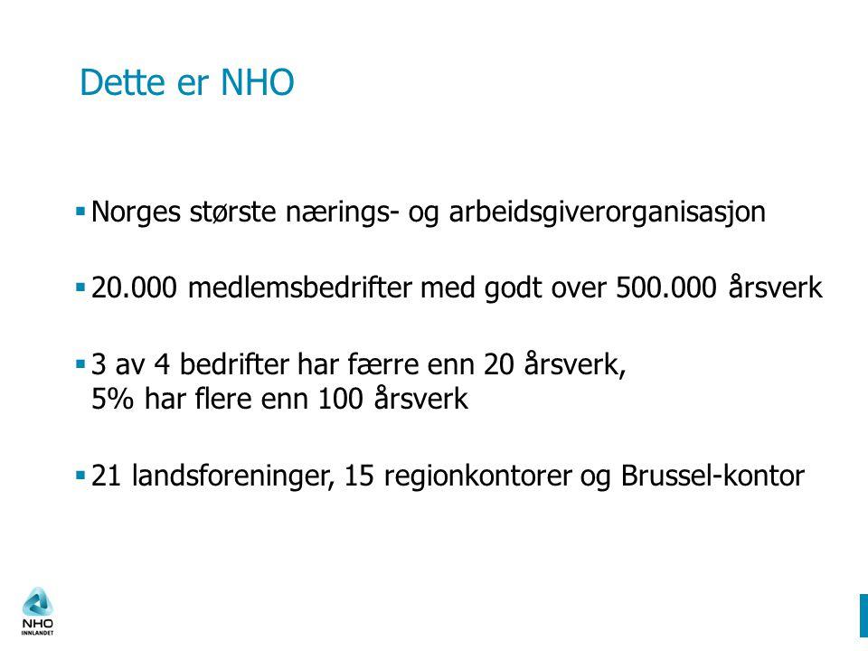 Dette er NHO  Norges største nærings- og arbeidsgiverorganisasjon  20.000 medlemsbedrifter med godt over 500.000 årsverk  3 av 4 bedrifter har færre enn 20 årsverk, 5% har flere enn 100 årsverk  21 landsforeninger, 15 regionkontorer og Brussel-kontor