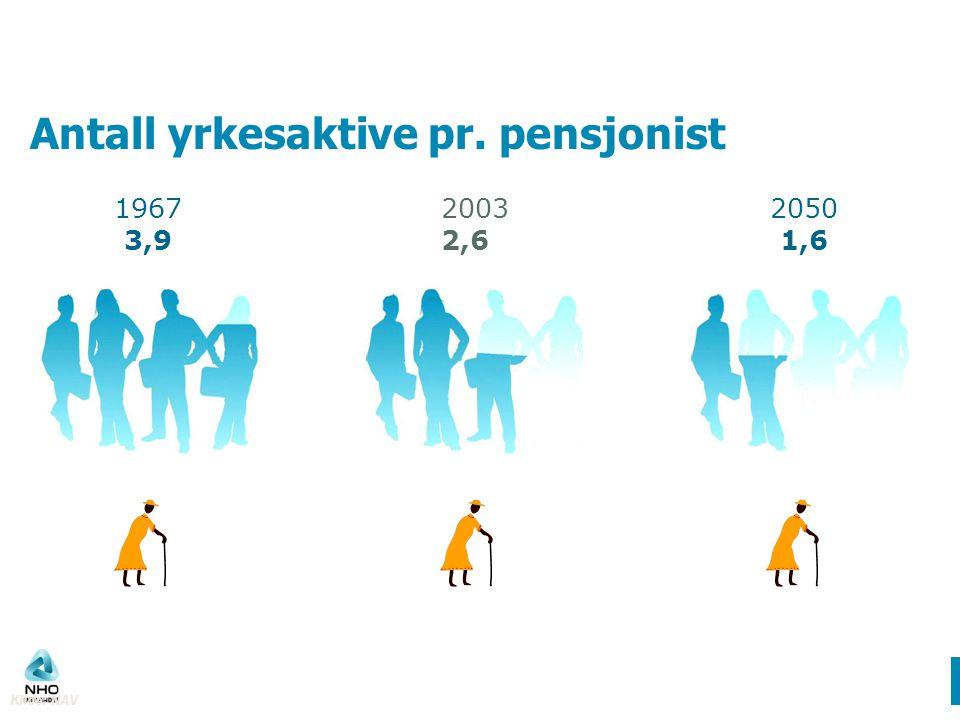 Antall yrkesaktive pr. pensjonist 1967 3,9 2003 2,6 2050 1,6 Kilde: NAV