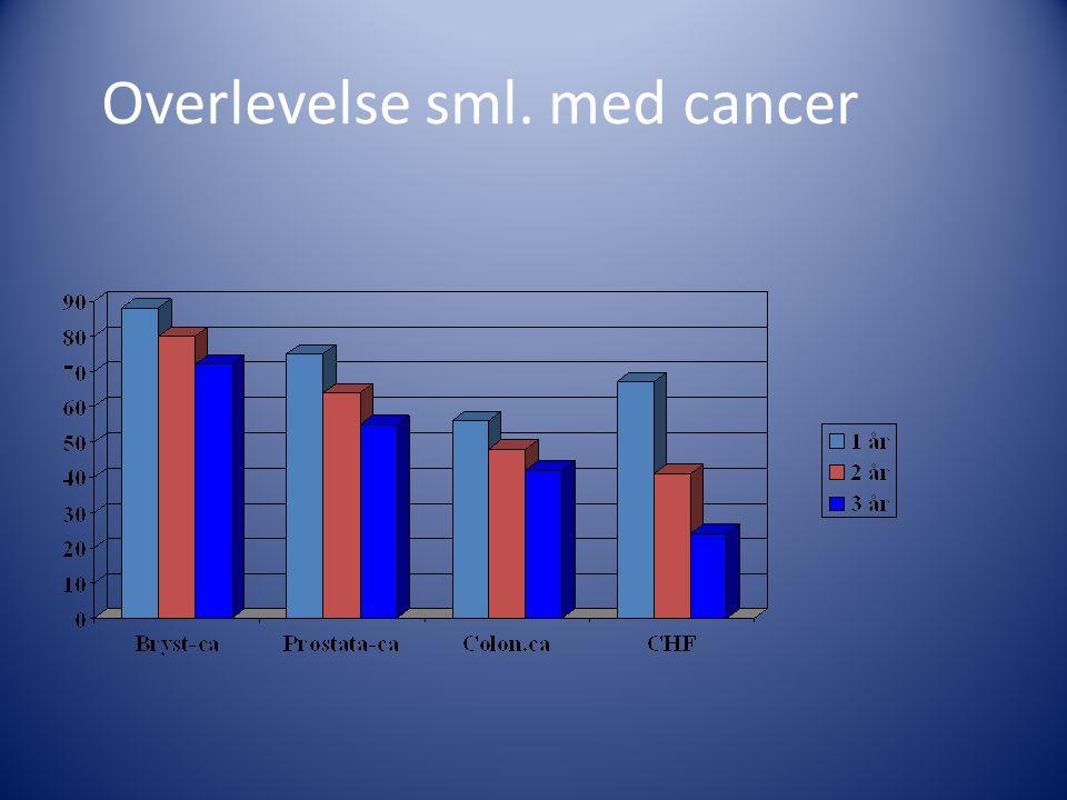 Overlevelse sml. med cancer