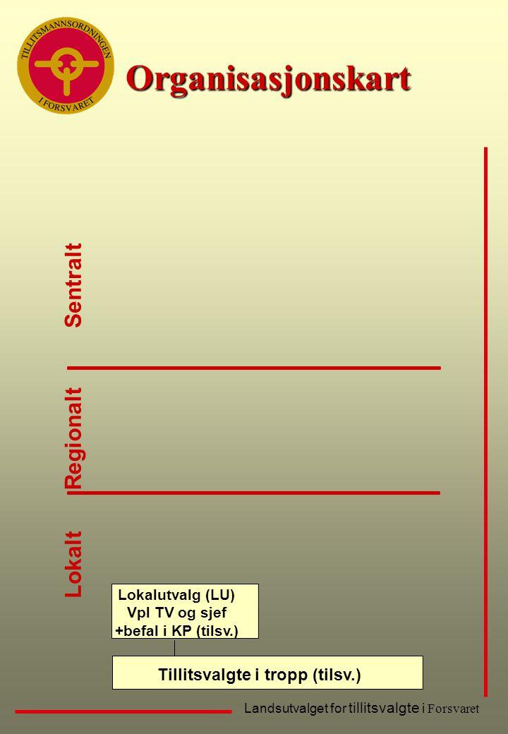 Landsutvalget for tillitsvalgte i Forsvaret Organisasjonskart Lokalt Sentralt Regionalt Tillitsvalgte i tropp (tilsv.) Lokalutvalg (LU) Vpl TV og sjef