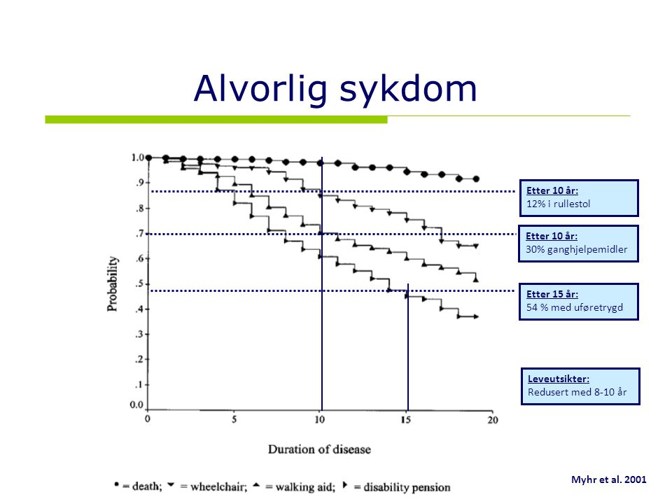7 Alvorlig sykdom Etter 10 år: 30% ganghjelpemidler Etter 15 år: 54 % med uføretrygd Myhr et al.