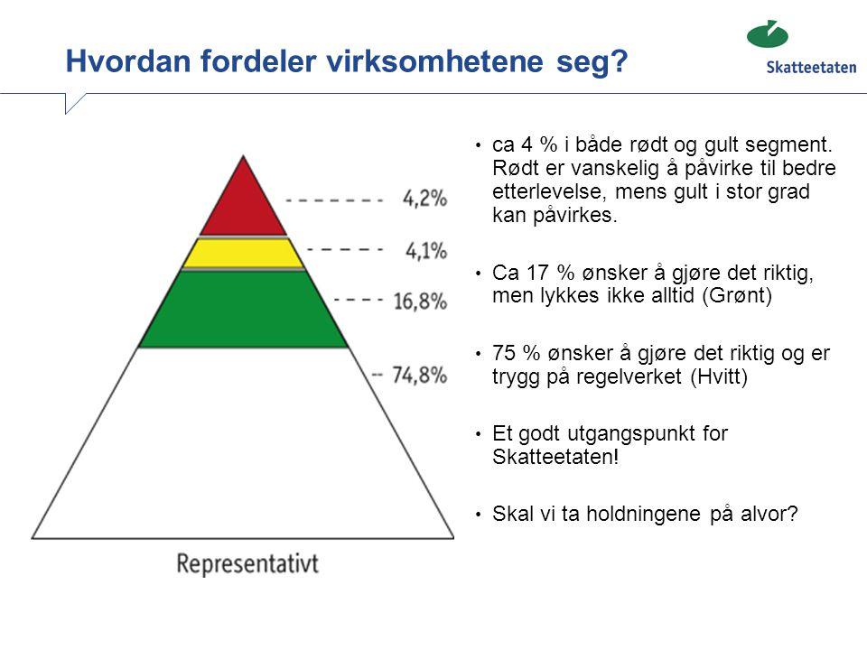 Hvordan fordeler virksomhetene seg? • ca 4 % i både rødt og gult segment. Rødt er vanskelig å påvirke til bedre etterlevelse, mens gult i stor grad ka
