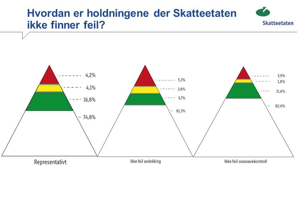 Hvordan er holdningene der Skatteetaten ikke finner feil? 4,1 74,8 16,8 4,2