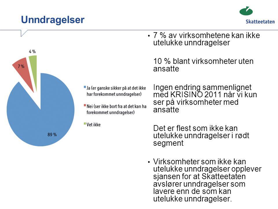 Unndragelser • 7 % av virksomhetene kan ikke utelukke unndragelser • 10 % blant virksomheter uten ansatte • Ingen endring sammenlignet med KRISINO 201
