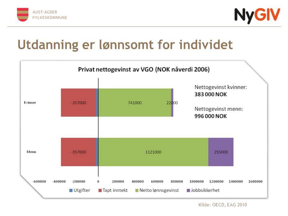 Framskriving av behov for arbeidskraft på videregående nivå 2008-2030 (i tusen) Kilde: SSB, 2010